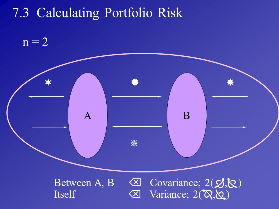 7.3 Calculating Portfolio Risk