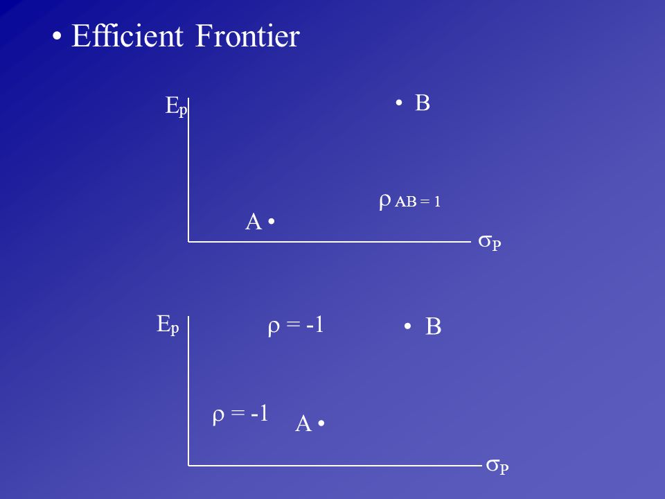 Efficient Frontier Ep • B  AB = 1 A • P Ep  = -1 • B  = -1 A • P
