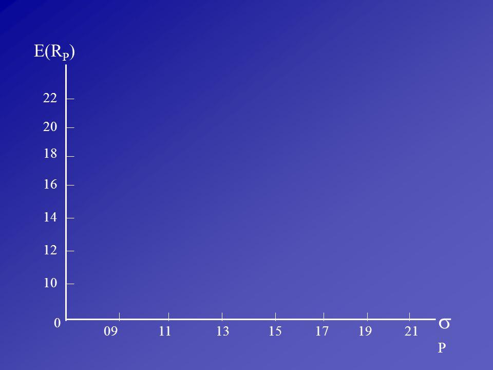 E(RP) 22 20 18 16 14 12 10 P 09 11 13 15 17 19 21
