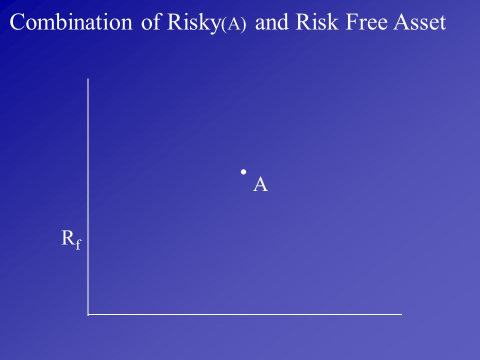 Combination of Risky(A) and Risk Free Asset