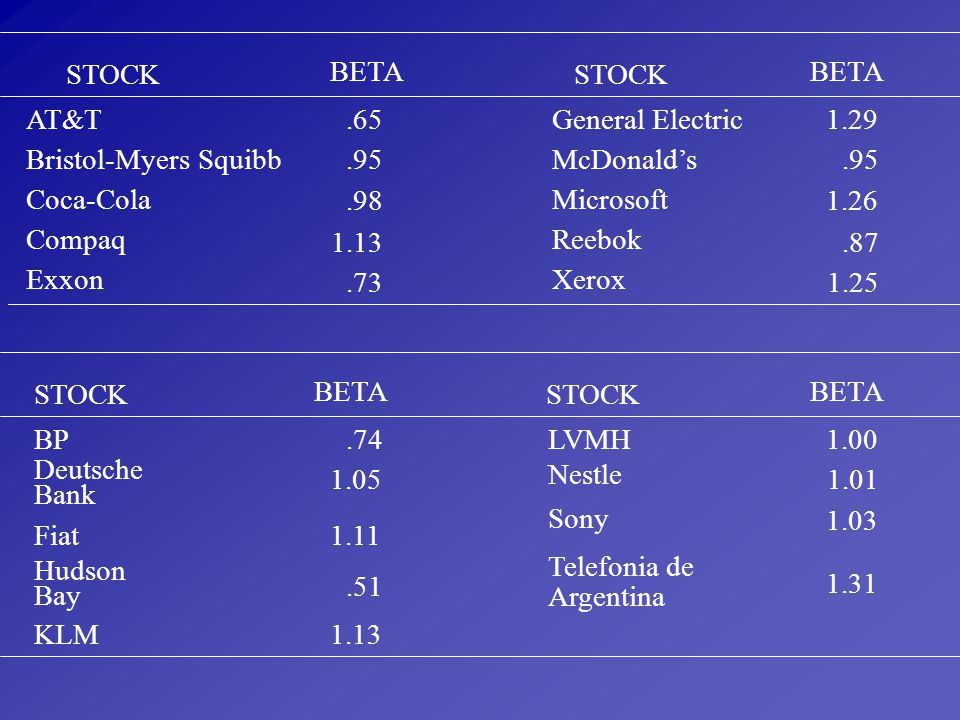 STOCK BETA. STOCK. BETA. AT&T. .65. General Electric. 1.29. Bristol-Myers Squibb. .95. McDonald's.