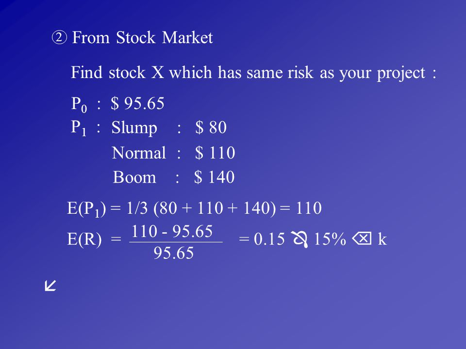Find stock X which has same risk as your project :