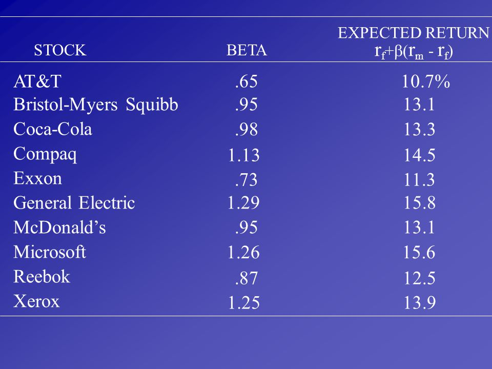 rf+(rm - rf) AT&T .65 10.7% Bristol-Myers Squibb .95 13.1 Coca-Cola