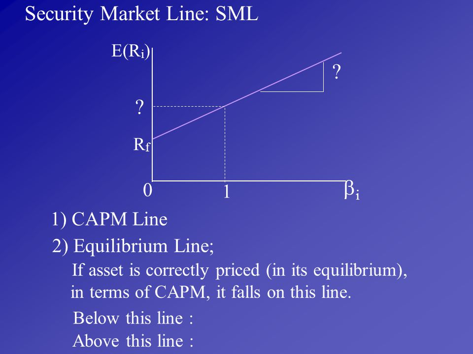 Security Market Line: SML