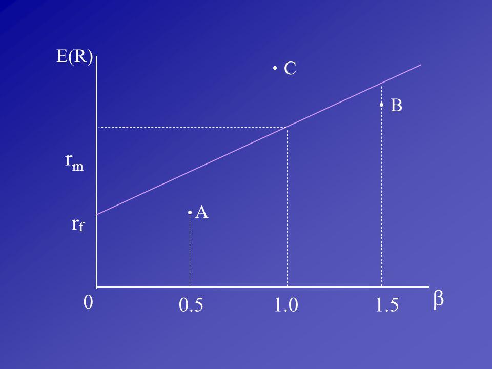 E(R) C • B • rm A • rf  0.5 1.0 1.5