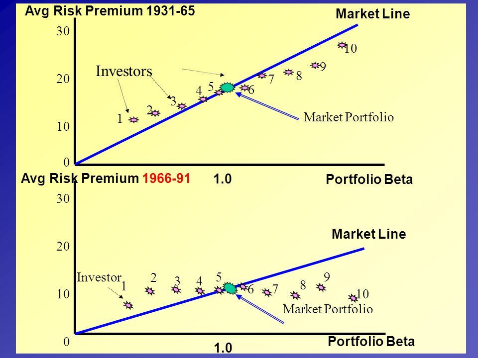 Investors Avg Risk Premium 1931-65 Market Line 30 20 10 10 9 8 7 5 4 6