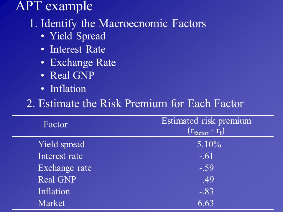 Estimated risk premium