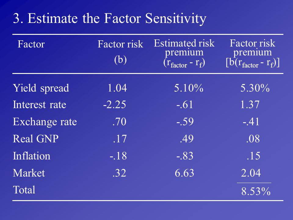 3. Estimate the Factor Sensitivity