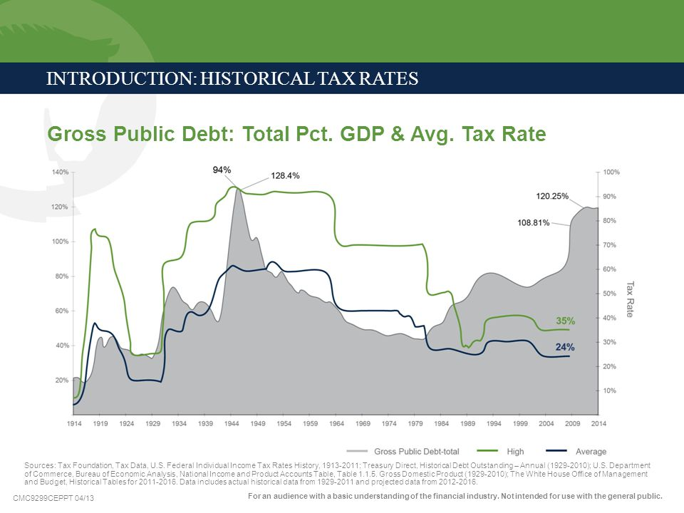 Gross Public Debt: Total Pct. GDP & Avg. Tax Rate