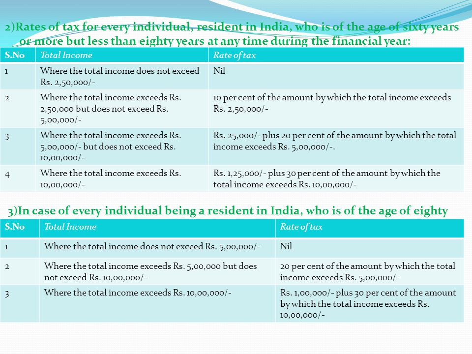 2)Rates of tax for every individual, resident in India, who is of the age of sixty years or more but less than eighty years at any time during the financial year: 3)In case of every individual being a resident in India, who is of the age of eighty years or more at any time during the financial year: