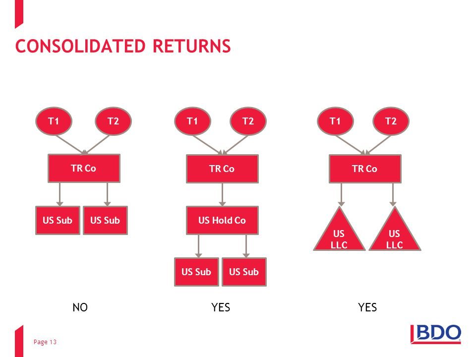 CONSOLIDATED RETURNS NO YES YES T1 T2 T1 T2 T1 T2 TR Co TR Co TR Co