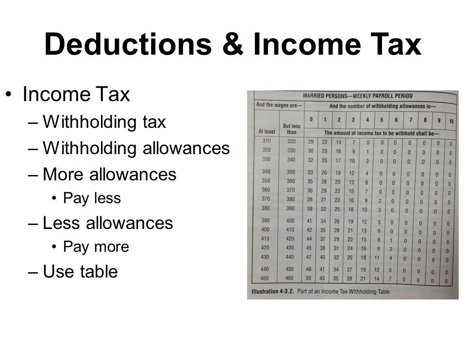 Deductions & Income Tax