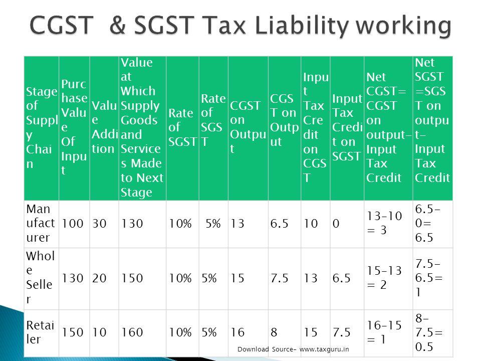 CGST & SGST Tax Liability working