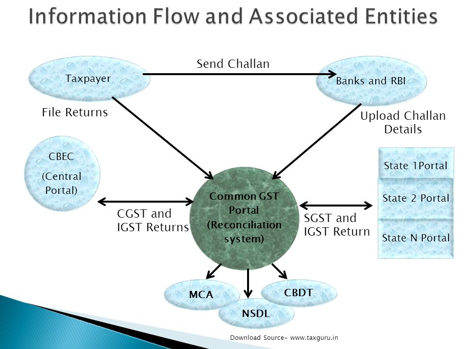 Information Flow and Associated Entities