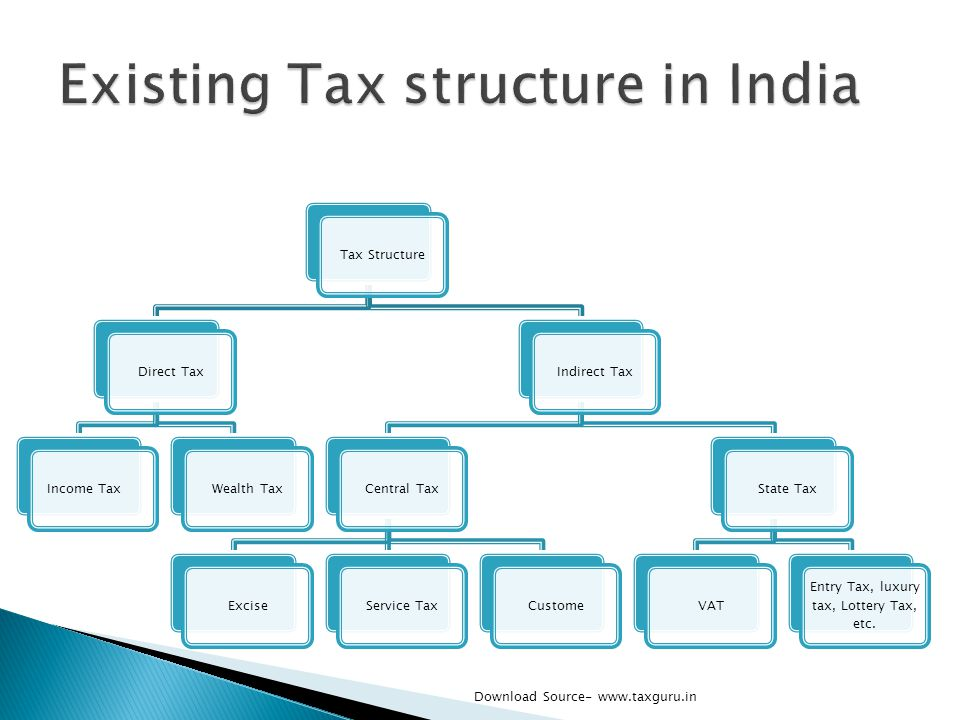 Existing Tax structure in India