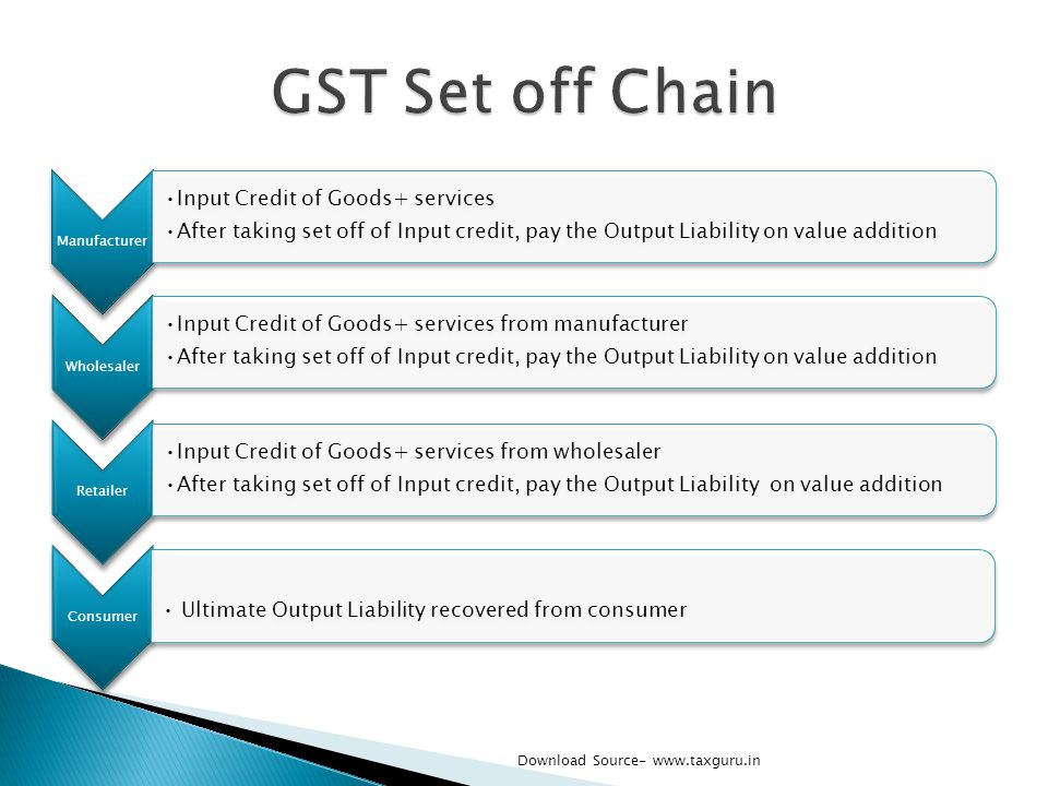 GST Set off Chain Input Credit of Goods+ services