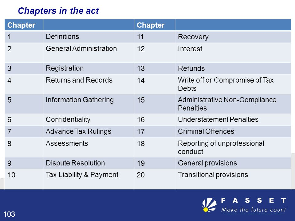 Chapters in the act Chapter 1 11 Recovery 2 12 Interest 3 13 Refunds 4