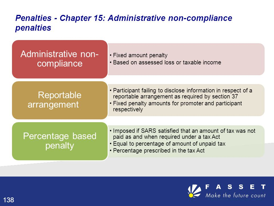 Penalties - Chapter 15: Administrative non-compliance penalties