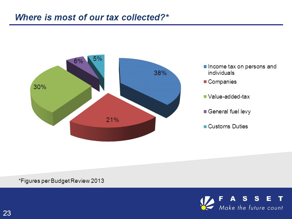 Where is most of our tax collected *
