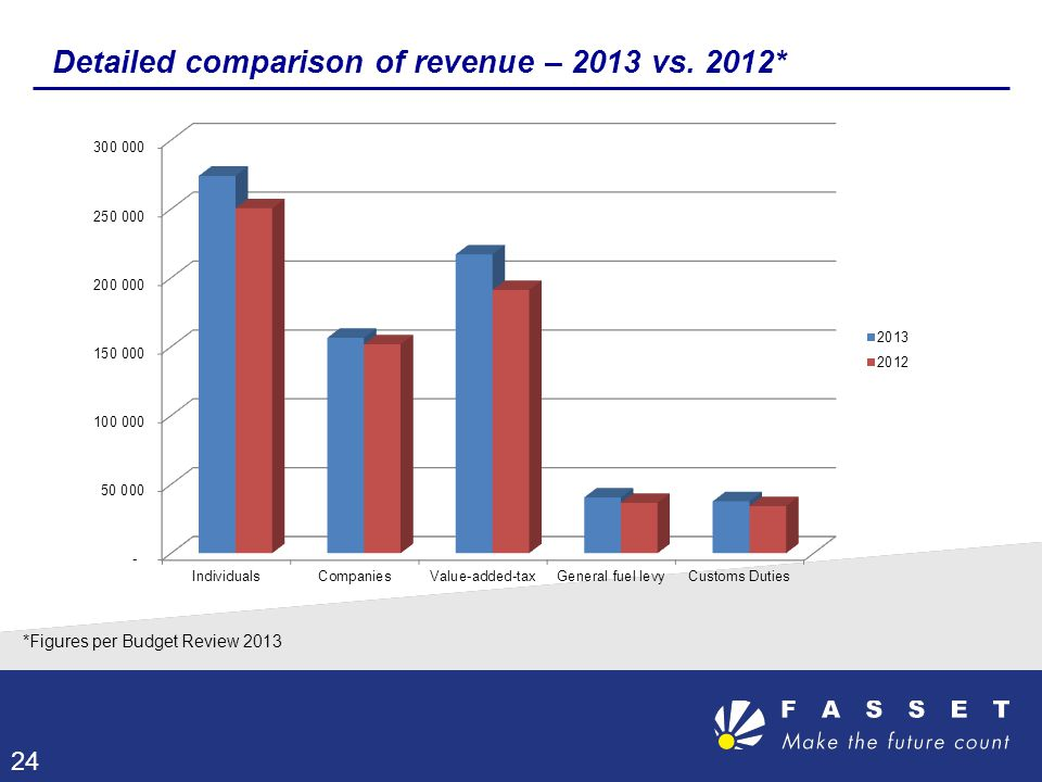 Detailed comparison of revenue – 2013 vs. 2012*