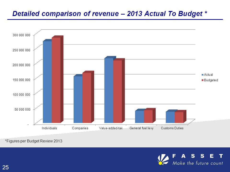Detailed comparison of revenue – 2013 Actual To Budget *
