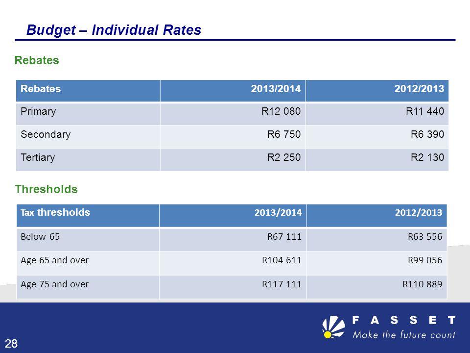 Budget – Individual Rates