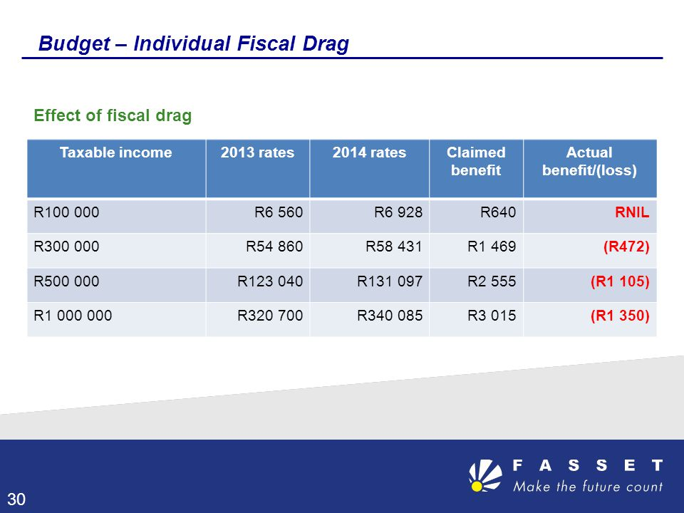 Budget – Individual Fiscal Drag