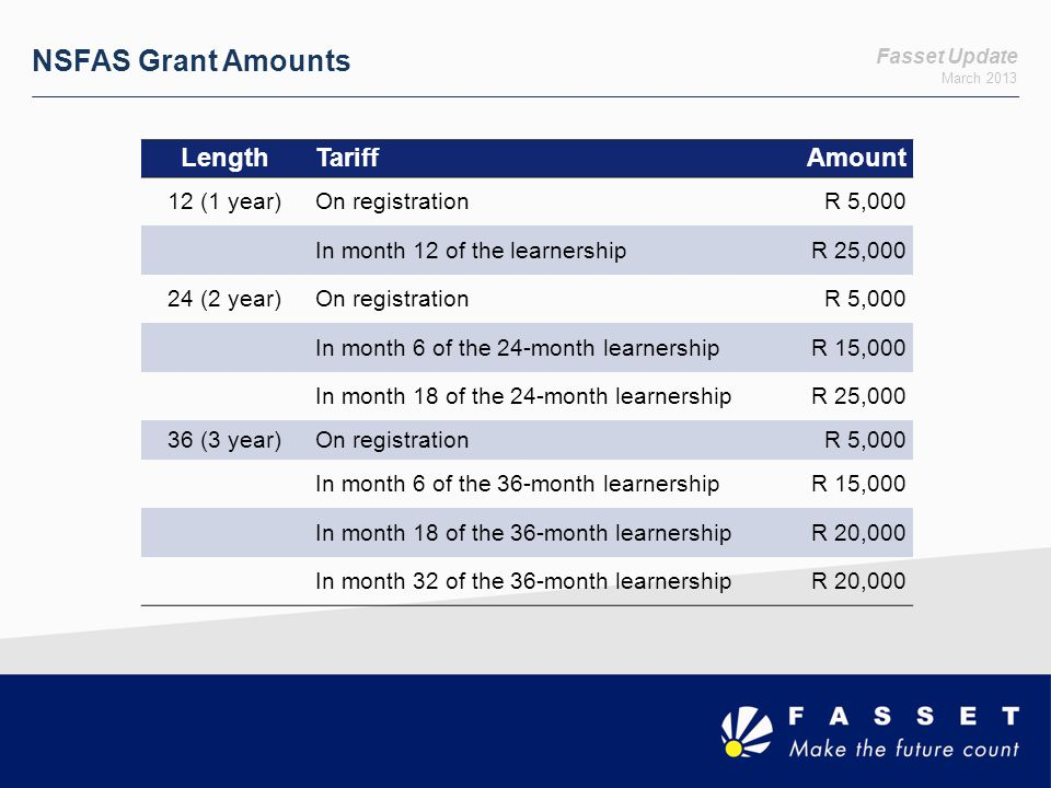 NSFAS Grant Amounts Length Tariff Amount 12 (1 year) On registration
