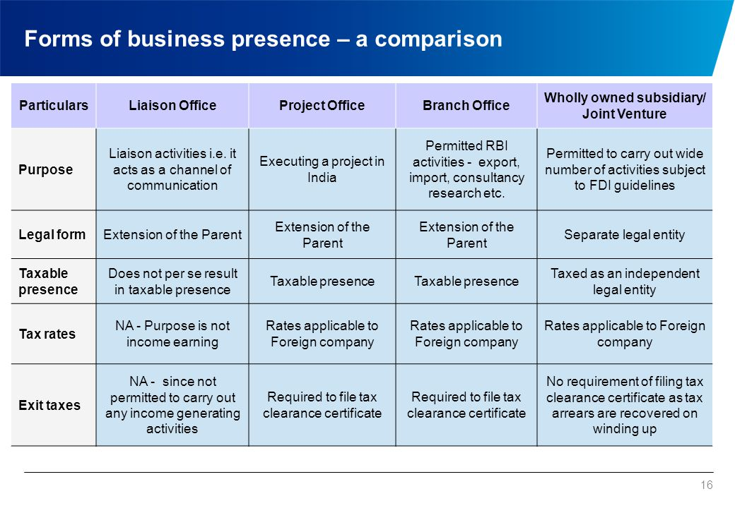 Ideal form of business presence – Establishment of Liaison Office