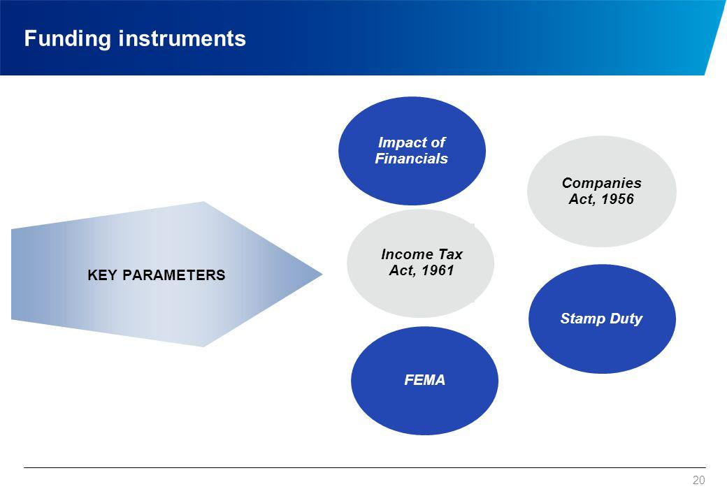 Funding instruments Equity Instruments Debt Instruments