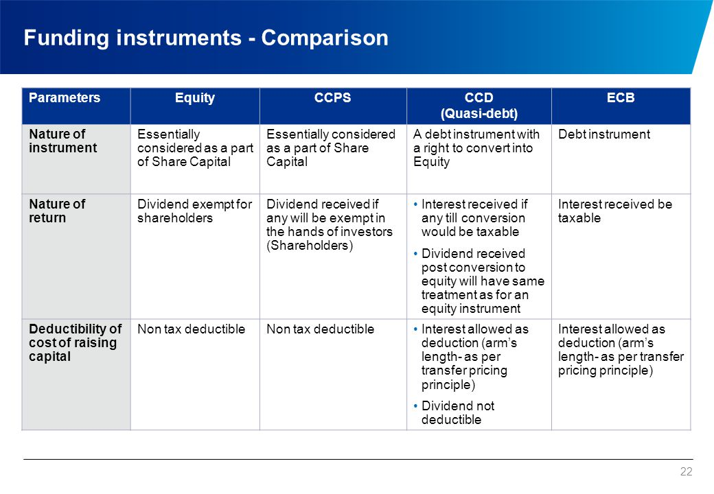Funding instruments Parameters Equity CCPS CCD (Quasi-debt) ECB