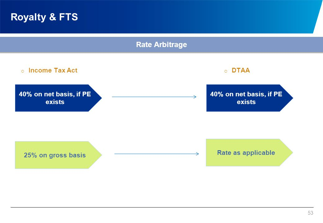 Royalty & FTS Definition Arbitrage Income Tax Act DTAA