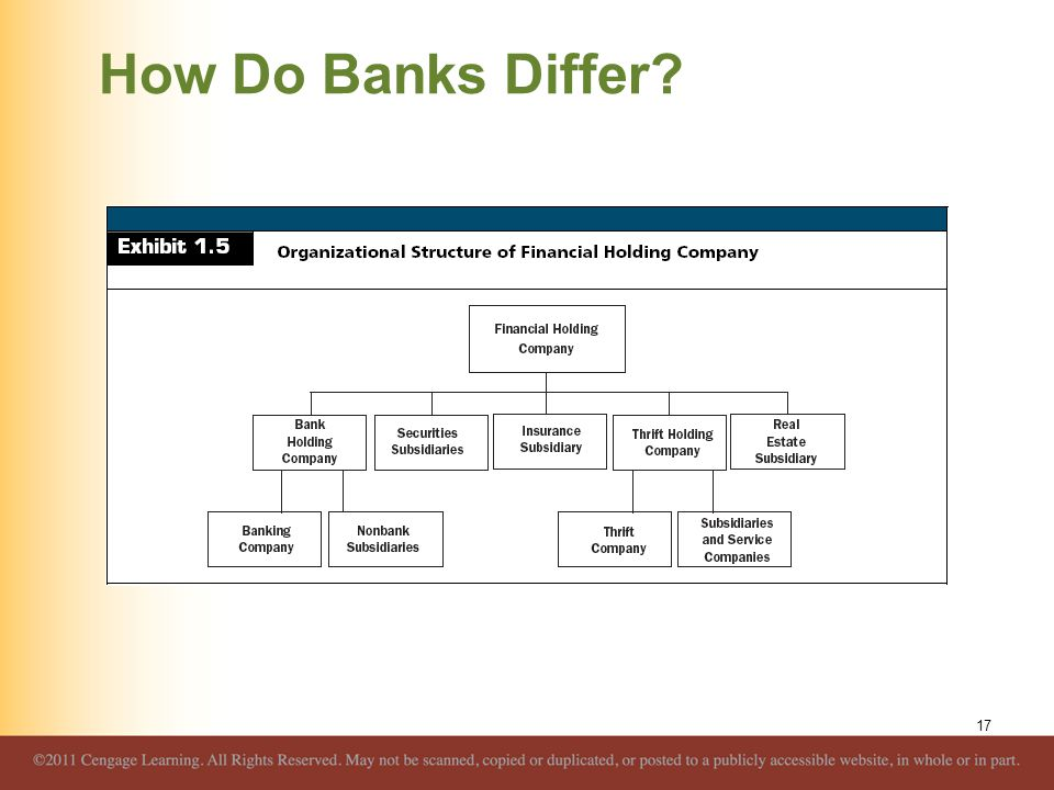 How Do Banks Differ
