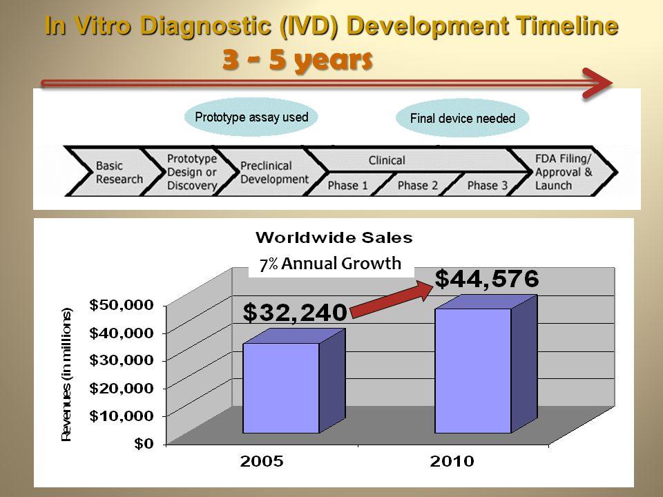 In Vitro Diagnostic (IVD) Development Timeline