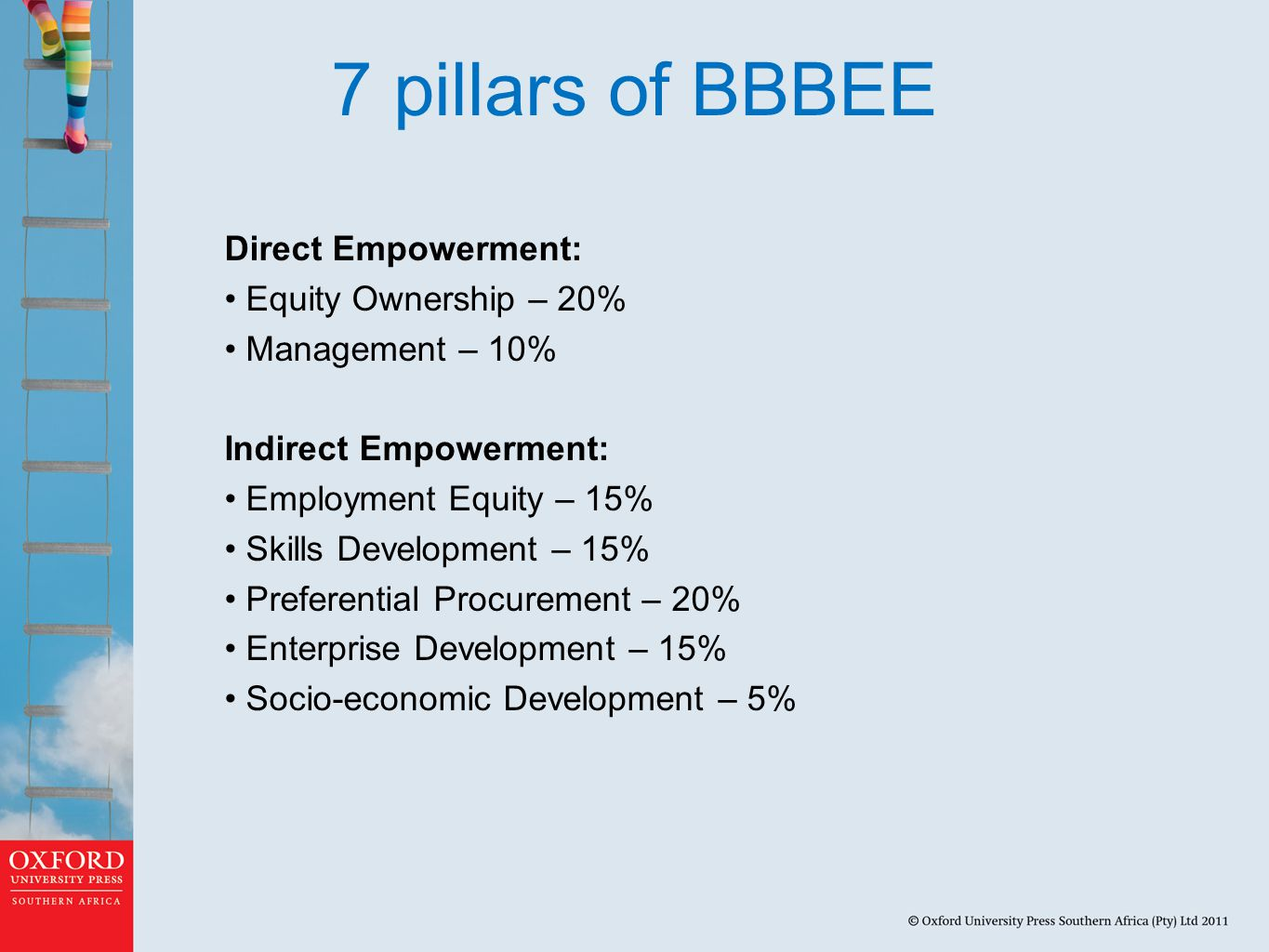 7 pillars of BBBEE Direct Empowerment: Equity Ownership – 20%
