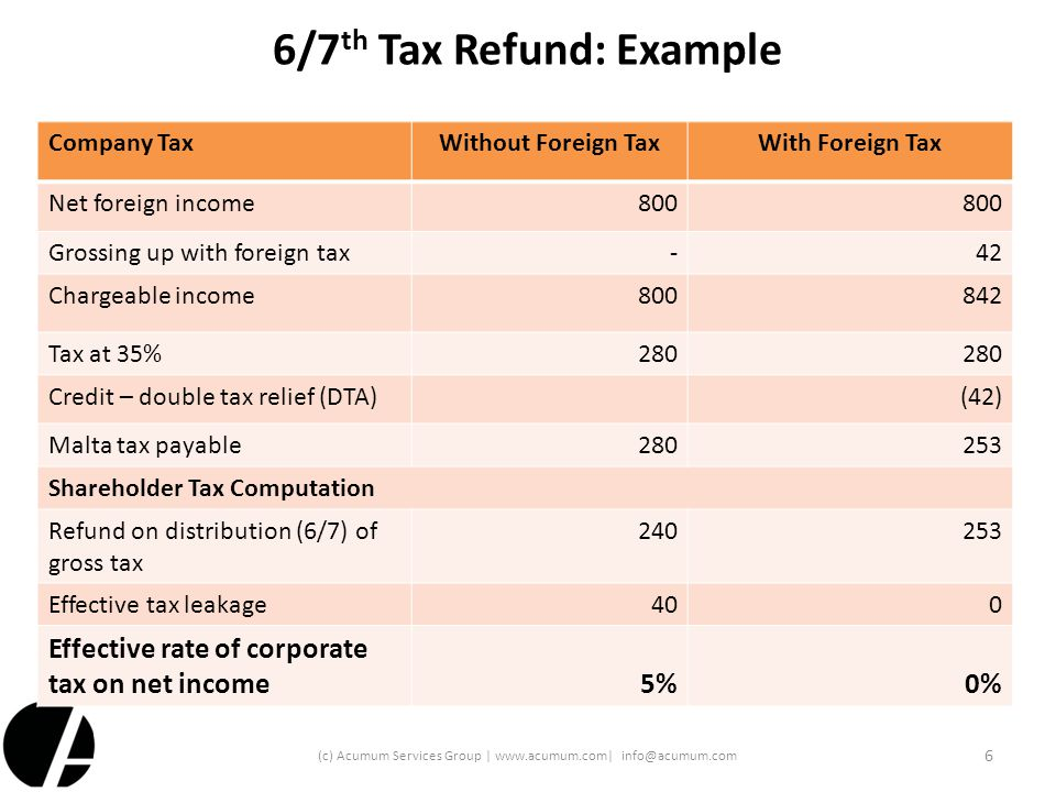 6/7th Tax Refund: Example