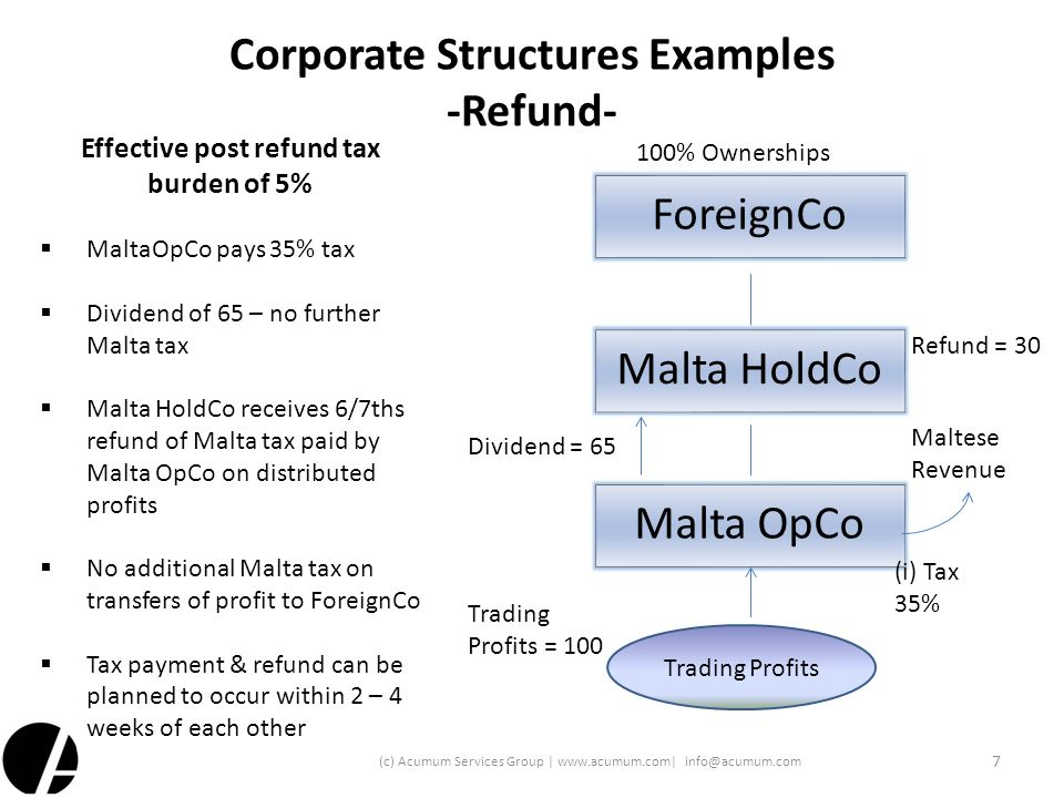 Corporate Structures Examples -Refund-