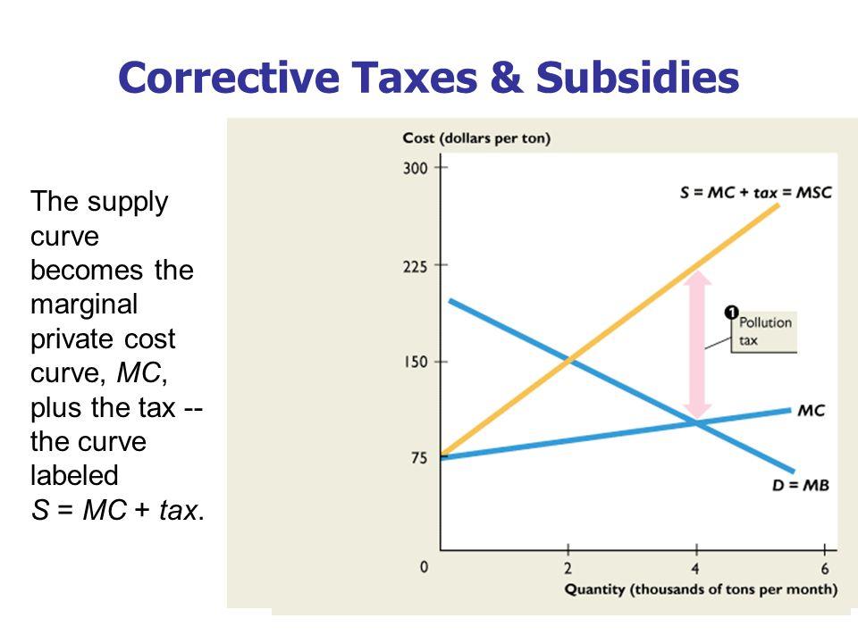 Corrective Taxes & Subsidies