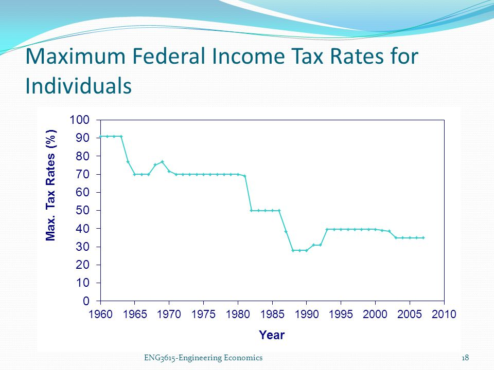 Maximum Federal Income Tax Rates for Individuals