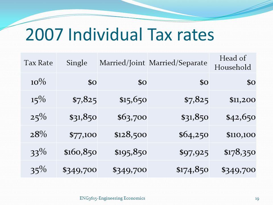 2007 Individual Tax rates 10% $0 15% $7,825 $15,650 $11,200 25%