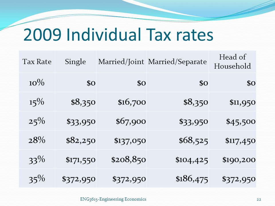2009 Individual Tax rates 10% $0 15% $8,350 $16,700 $11,950 25%
