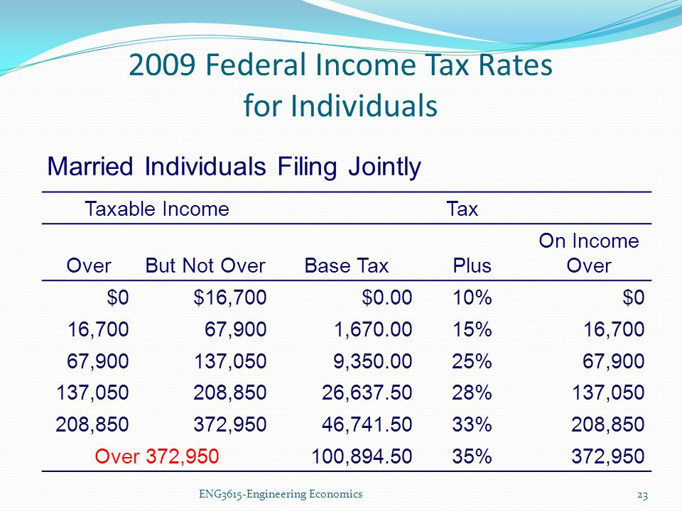 2009 Federal Income Tax Rates for Individuals