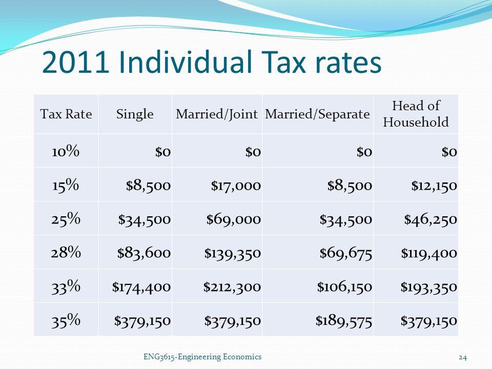 2011 Individual Tax rates 10% $0 15% $8,500 $17,000 $12,150 25%