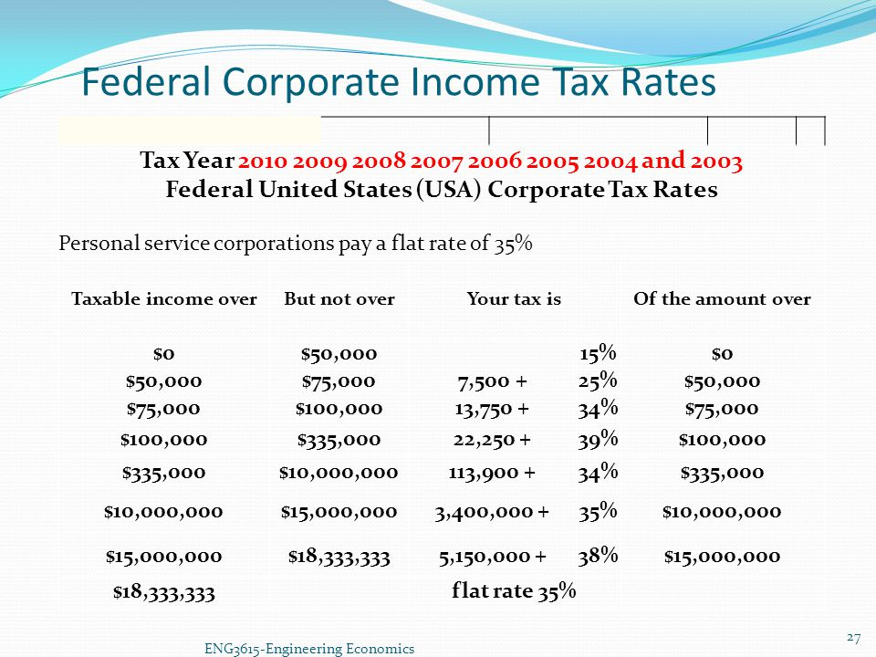 Federal Corporate Income Tax Rates