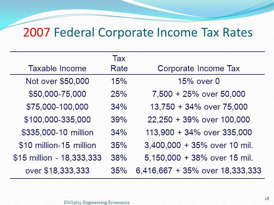 2007 Federal Corporate Income Tax Rates