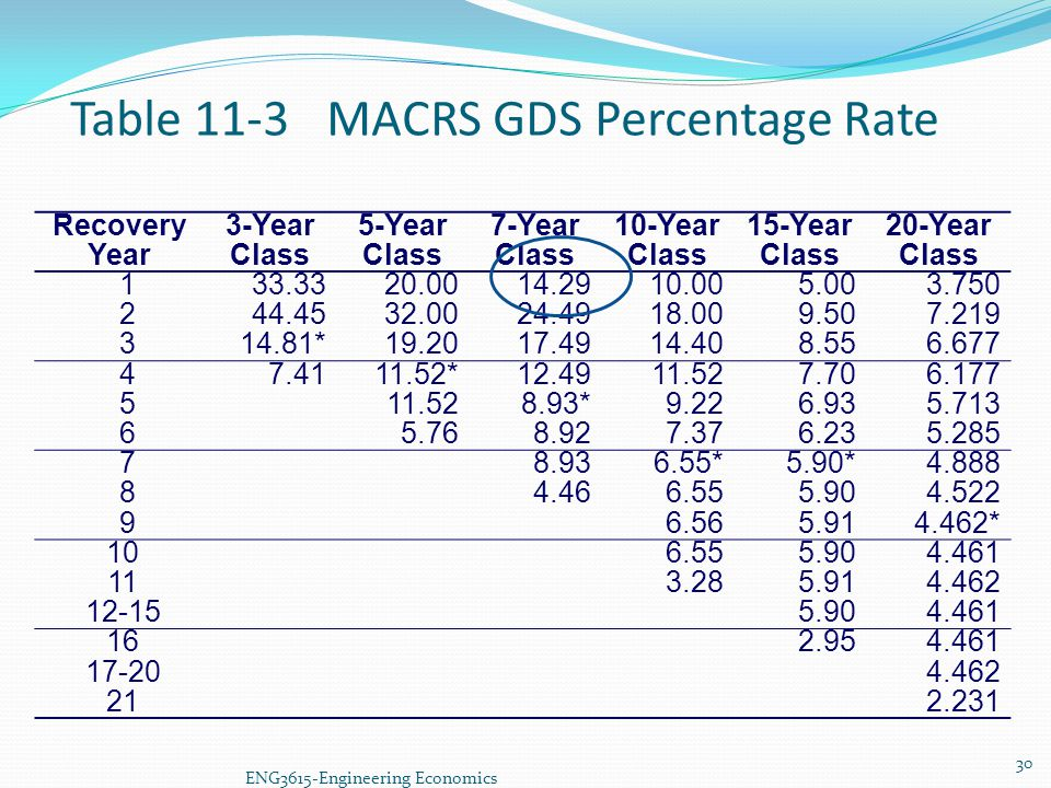 Table 11-3 MACRS GDS Percentage Rate