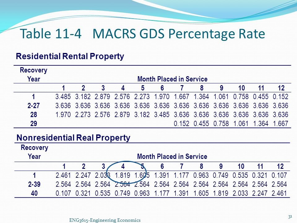 Table 11-4 MACRS GDS Percentage Rate