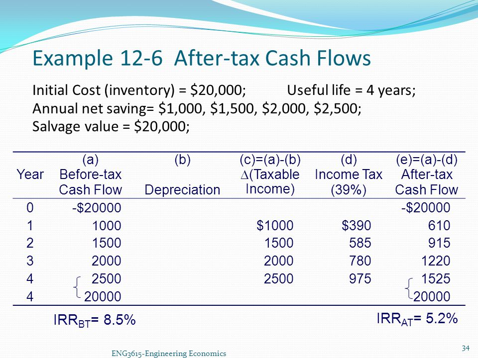 Example 12-6 After-tax Cash Flows