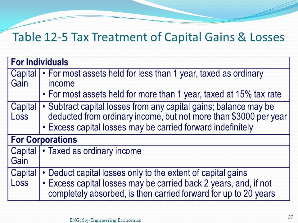 Table 12-5 Tax Treatment of Capital Gains & Losses