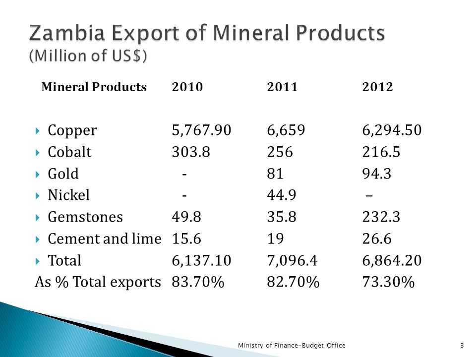 Zambia Export of Mineral Products (Million of US$)